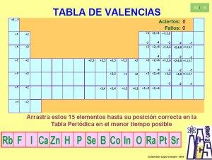 Tabla periodica interactiva con valencias images periodic table elementos qumicostabla peridica actividades interactivas tabla peridica actividades interactivas tecnologa y fsica en el colegio caude urtaz Gallery